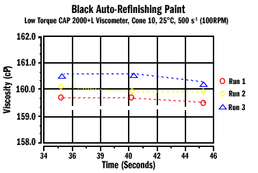 Auto Refinishing Paint D7395 Figure 2