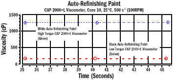Auto Refinishing Paint D7395 Figure 3