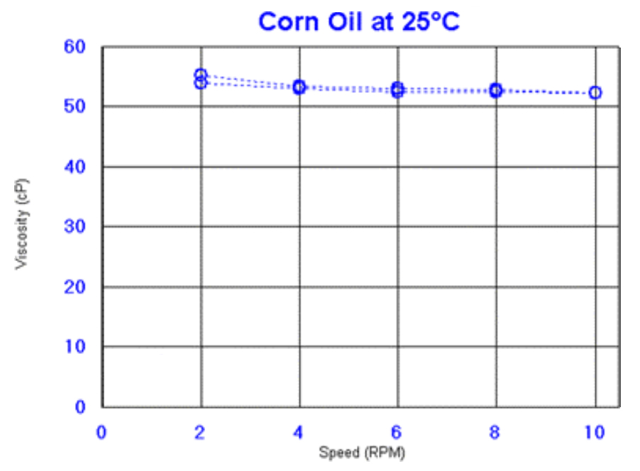 Corn Oil Figure 1