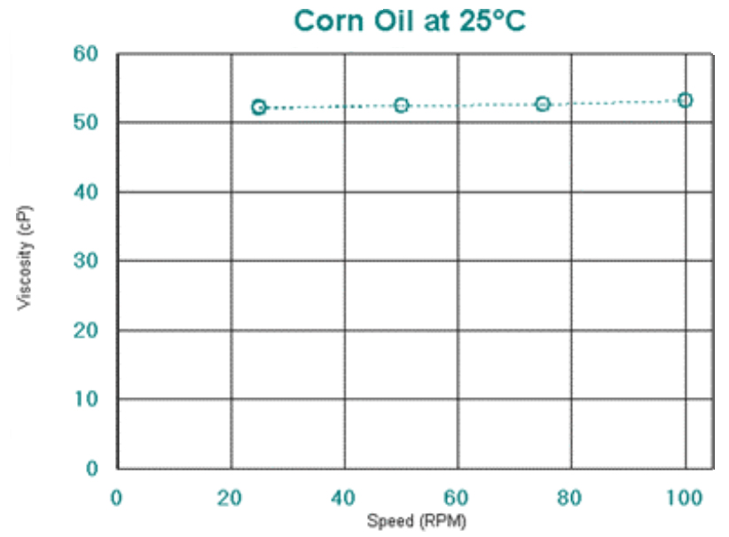 Corn Oil Figure 2